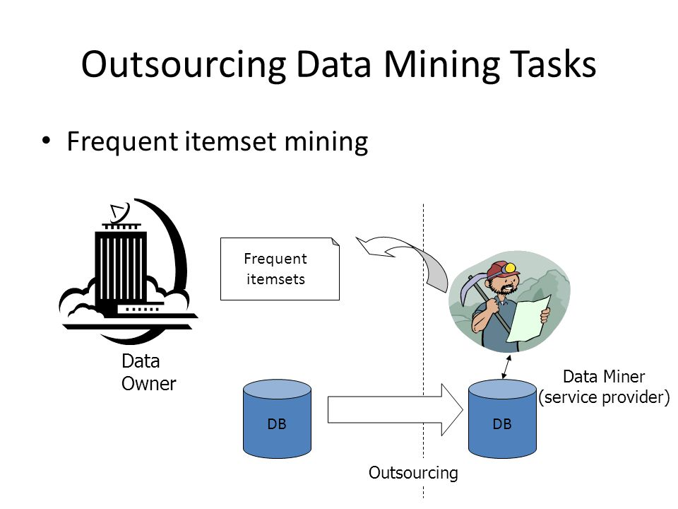 Outsourcing Data Mining Tasks Frequent itemset mining DB Frequent itemsets Data Owner Data Miner (service provider) Outsourcing DB