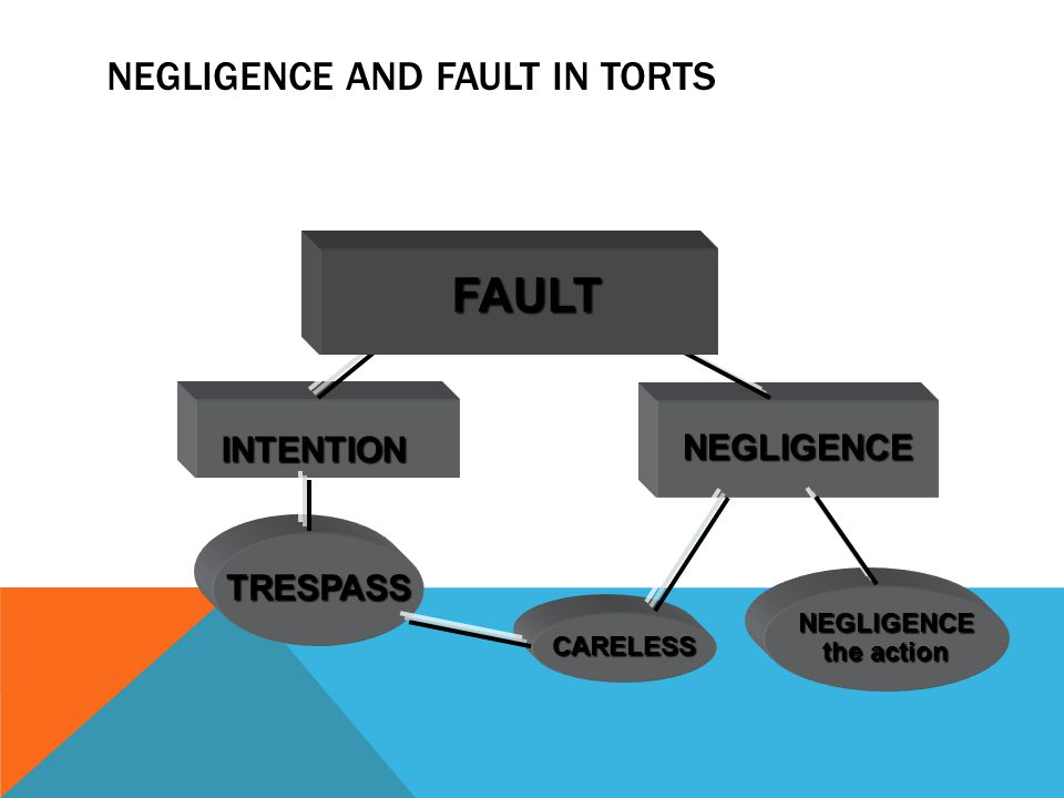 NEGLIGENCE AND FAULT IN TORTS NEGLIGENCE TRESPASS NEGLIGENCE the action CARELESS FAULT INTENTION