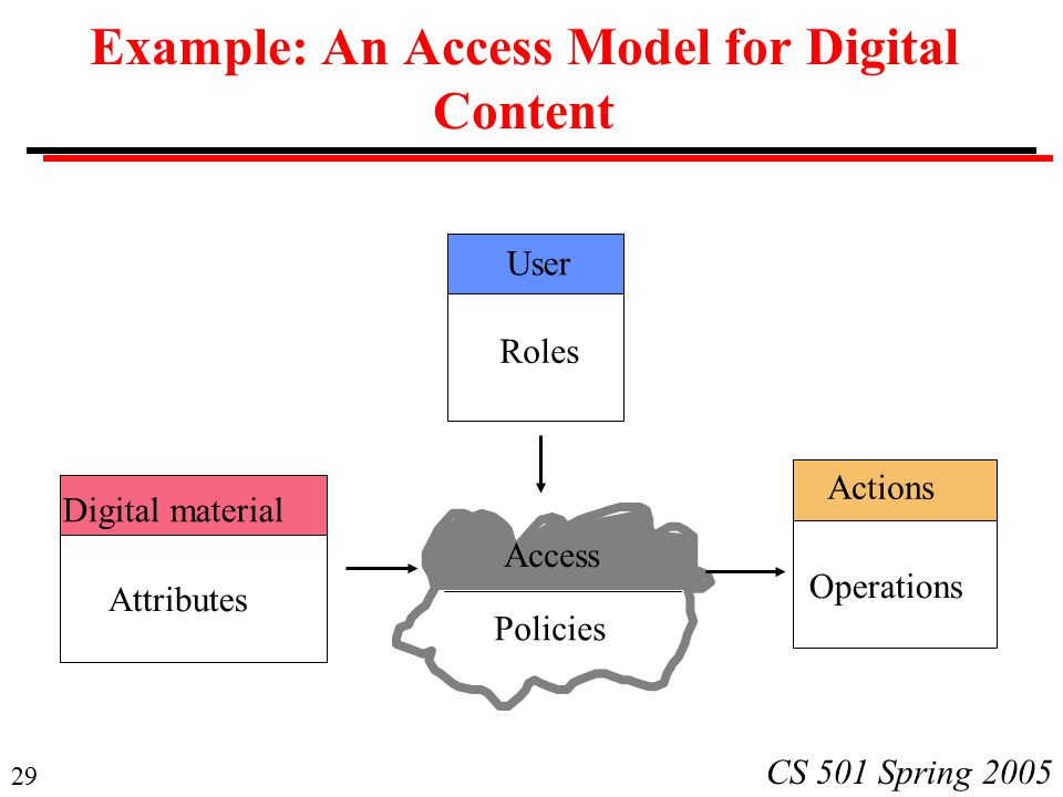 29 CS 501 Spring 2005 Example: An Access Model for Digital Content Digital material Attributes User Roles Actions Operations Access Policies