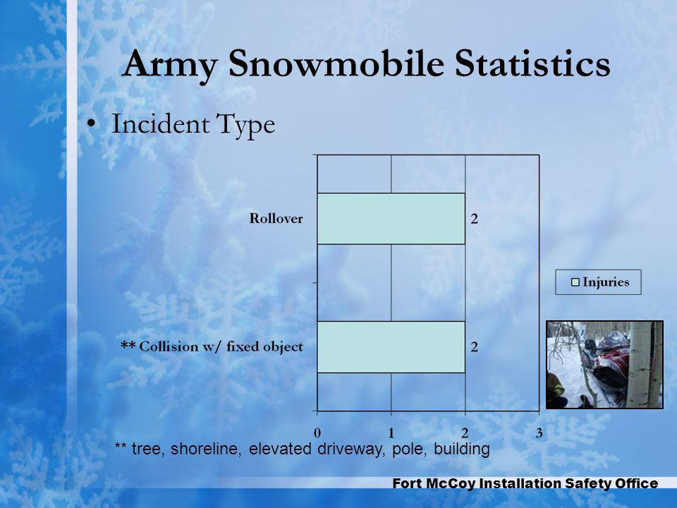 Fort McCoy Installation Safety Office Army Snowmobile Statistics Incident Type ** tree, shoreline, elevated driveway, pole, building