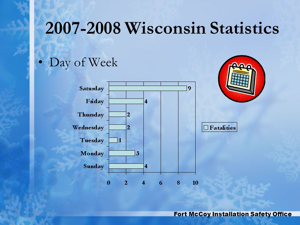 Fort McCoy Installation Safety Office 2007-2008 Wisconsin Statistics Day of Week