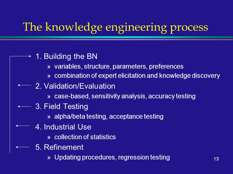 13 The knowledge engineering process 1.