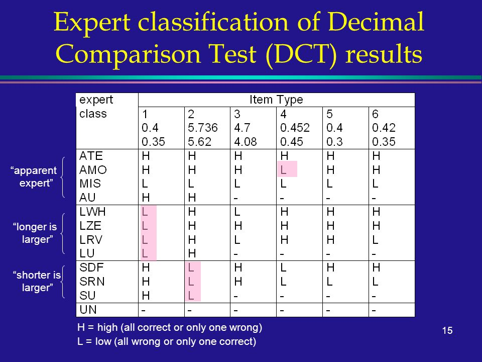 15 Expert classification of Decimal Comparison Test (DCT) results apparent expert longer is larger shorter is larger H = high (all correct or only one wrong) L = low (all wrong or only one correct)