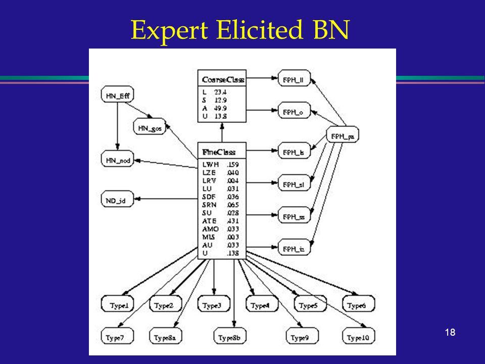 18 Expert Elicited BN