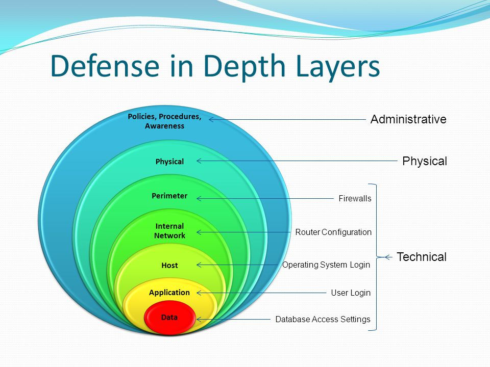 Defense in Depth Layers Administrative Physical Technical Firewalls Router Configuration Operating System Login User Login Database Access Settings