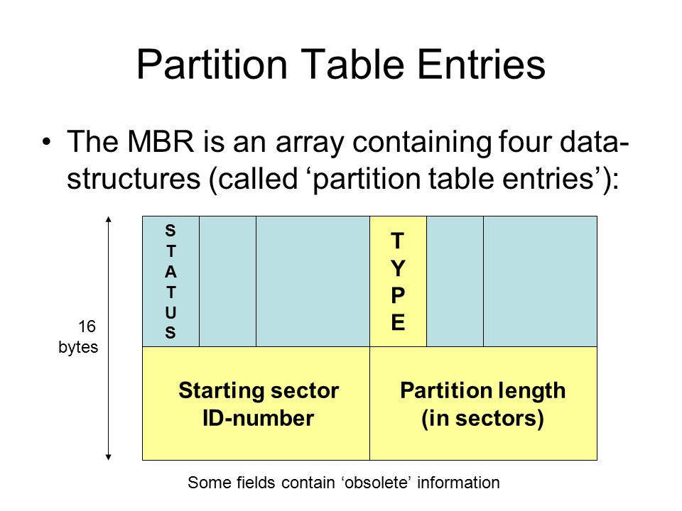Partition Table Entries The MBR is an array containing four data- structures (called 'partition table entries'): Starting sector ID-number Partition length (in sectors) STATUSSTATUS TYPETYPE 16 bytes Some fields contain 'obsolete' information