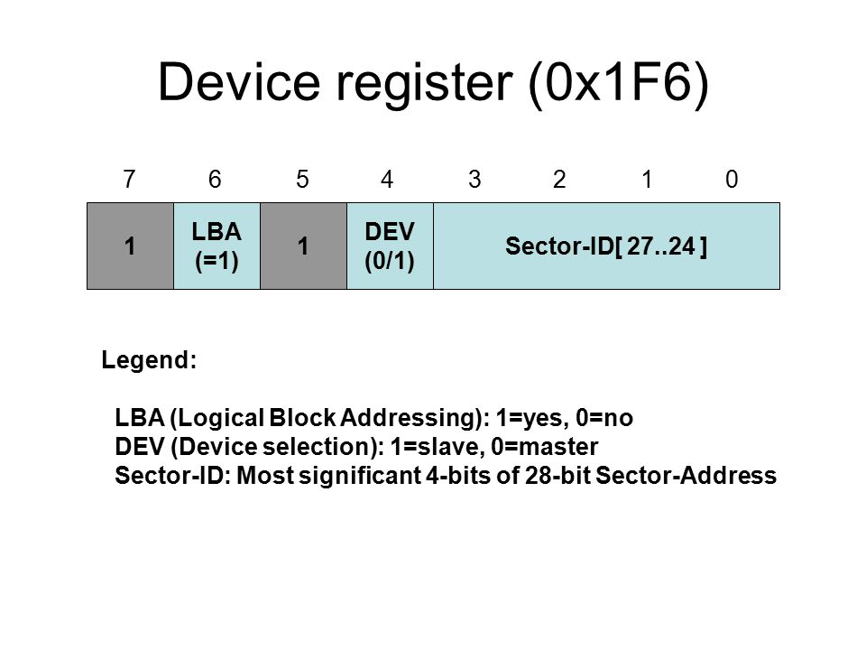 Device register (0x1F6) 1 LBA (=1) 1 DEV (0/1) Sector-ID[ 27..24 ] Legend: LBA (Logical Block Addressing): 1=yes, 0=no DEV (Device selection): 1=slave, 0=master Sector-ID: Most significant 4-bits of 28-bit Sector-Address 7 6 5 4 3 2 1 0