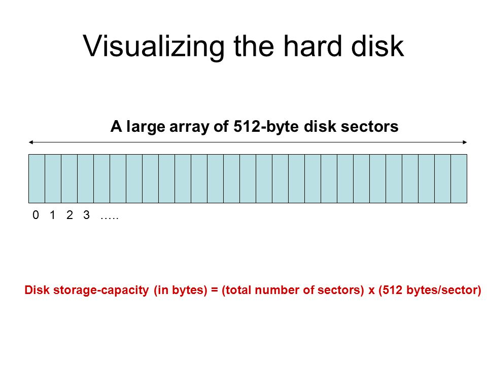 Visualizing the hard disk 0 1 2 3 …..