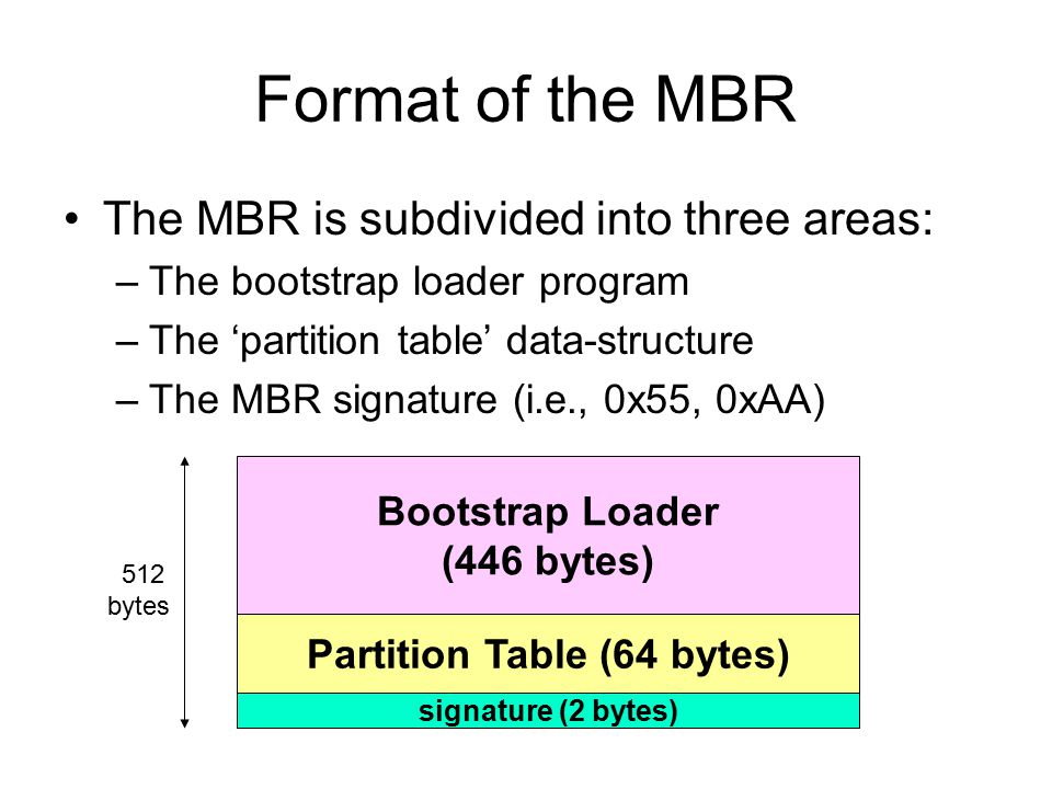 Format of the MBR The MBR is subdivided into three areas: –The bootstrap loader program –The 'partition table' data-structure –The MBR signature (i.e., 0x55, 0xAA) signature (2 bytes) Partition Table (64 bytes) Bootstrap Loader (446 bytes) 512 bytes