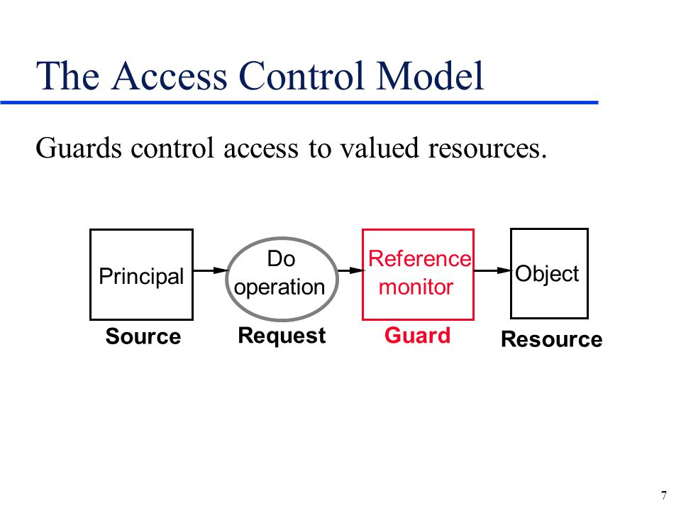 7 The Access Control Model Guards control access to valued resources.