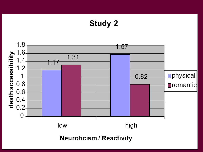 Study 2 1.17 1.57 1.31 0.82 0 0.2 0.4 0.6 0.8 1 1.2 1.4 1.6 1.8 lowhigh Neuroticism / Reactivity death accessibility physical romantic