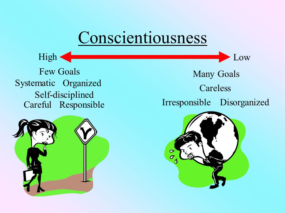 Conscientiousness Low High Few Goals Organized Systematic Careful Careless DisorganizedIrresponsible Many Goals Responsible Self-disciplined