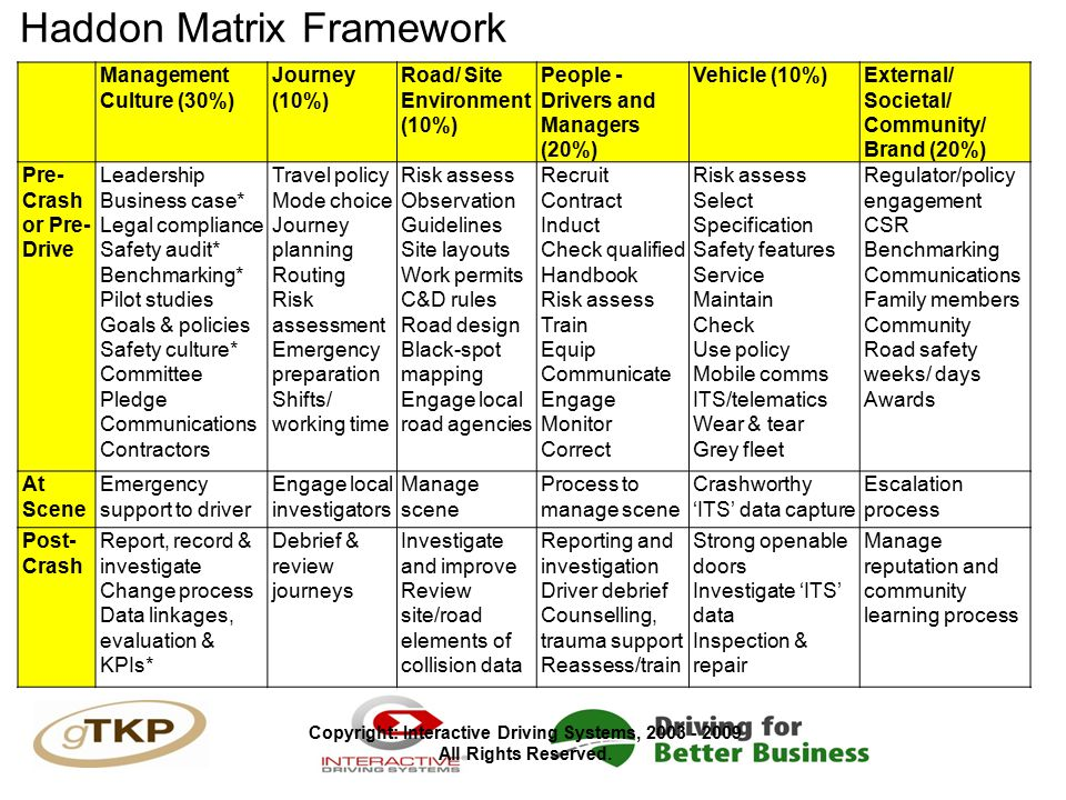 Haddon Matrix Framework Management Culture (30%) Journey (10%) Road/ Site Environment (10%) People - Drivers and Managers (20%) Vehicle (10%)External/ Societal/ Community/ Brand (20%) Pre- Crash or Pre- Drive Leadership Business case* Legal compliance Safety audit* Benchmarking* Pilot studies Goals & policies Safety culture* Committee Pledge Communications Contractors Travel policy Mode choice Journey planning Routing Risk assessment Emergency preparation Shifts/ working time Risk assess Observation Guidelines Site layouts Work permits C&D rules Road design Black-spot mapping Engage local road agencies Recruit Contract Induct Check qualified Handbook Risk assess Train Equip Communicate Engage Monitor Correct Risk assess Select Specification Safety features Service Maintain Check Use policy Mobile comms ITS/telematics Wear & tear Grey fleet Regulator/policy engagement CSR Benchmarking Communications Family members Community Road safety weeks/ days Awards At Scene Emergency support to driver Engage local investigators Manage scene Process to manage scene Crashworthy 'ITS' data capture Escalation process Post- Crash Report, record & investigate Change process Data linkages, evaluation & KPIs* Debrief & review journeys Investigate and improve Review site/road elements of collision data Reporting and investigation Driver debrief Counselling, trauma support Reassess/train Strong openable doors Investigate 'ITS' data Inspection & repair Manage reputation and community learning process Copyright: Interactive Driving Systems, 2003 - 2009 All Rights Reserved.