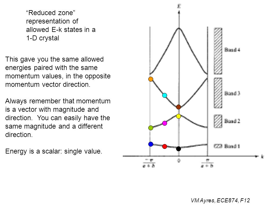 """VM Ayres, ECE874, F12 """"Reduced zone"""" representation of allowed E-k states in a 1-D crystal This gave you the same allowed energies paired with the sam"""