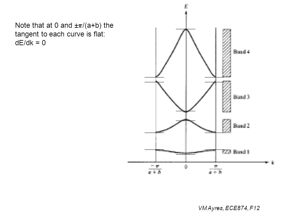 VM Ayres, ECE874, F12 Note that at 0 and ±  /(a+b) the tangent to each curve is flat: dE/dk = 0