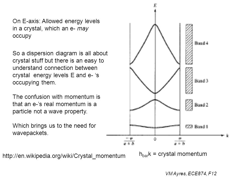 VM Ayres, ECE874, F12 On E-axis: Allowed energy levels in a crystal, which an e- may occupy h bar k = crystal momentum http://en.wikipedia.org/wiki/Cr