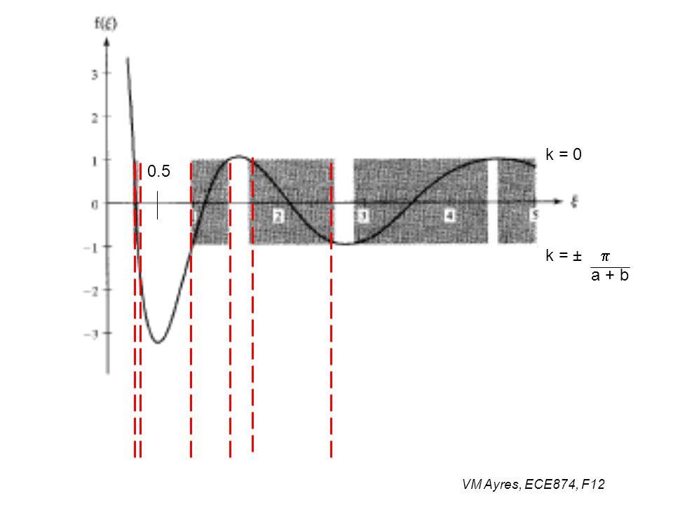 VM Ayres, ECE874, F12 0.5 k = 0 k = ±  a + b