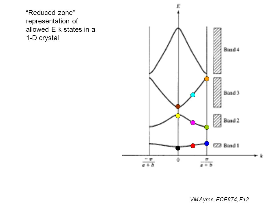 """VM Ayres, ECE874, F12 """"Reduced zone"""" representation of allowed E-k states in a 1-D crystal"""