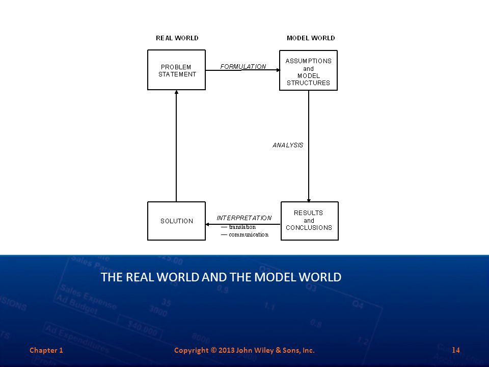 THE REAL WORLD AND THE MODEL WORLD Chapter 1Copyright © 2013 John Wiley & Sons, Inc. 14
