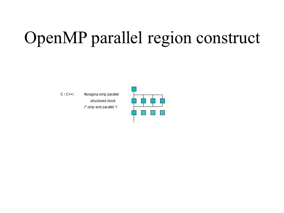 OpenMP parallel region construct