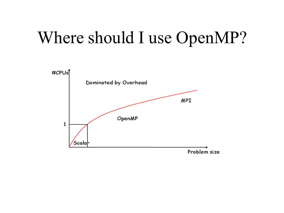 OpenMP environment variables OMP_NUM_THREADS – sets the number of threads to use during execution – when dynamic adjustment of the number of threads is enabled, the value of this environment variable is the maximum number of threads to use setenv OMP_NUM_THREADS 16 [csh, tcsh] export OMP_NUM_THREADS=16 [sh, ksh, bash] OMP_SCHEDULE – applies only to do/for and parallel do/for directives that have the schedule type RUNTIME – sets schedule type and chunk size for all such loops setenv OMP_SCHEDULE GUIDED,4 [csh, tcsh] export OMP_SCHEDULE= GUIDED,4 [sh, ksh, bash]