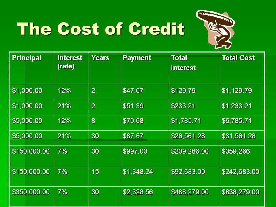 HIDDEN COST OF LOW INTEREST CREDIT CARDS  Balance transfers usually charge 3% on principal  $30 late fees with no grace period (Considered late one day after due date)  If late, interest rate bumps up to 21%  $30 over balance fees  Convenience checks have transaction fees