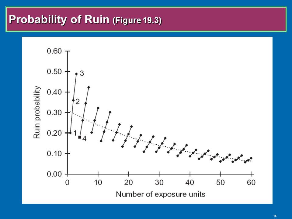 16 Probability of Ruin (Figure 19.3)