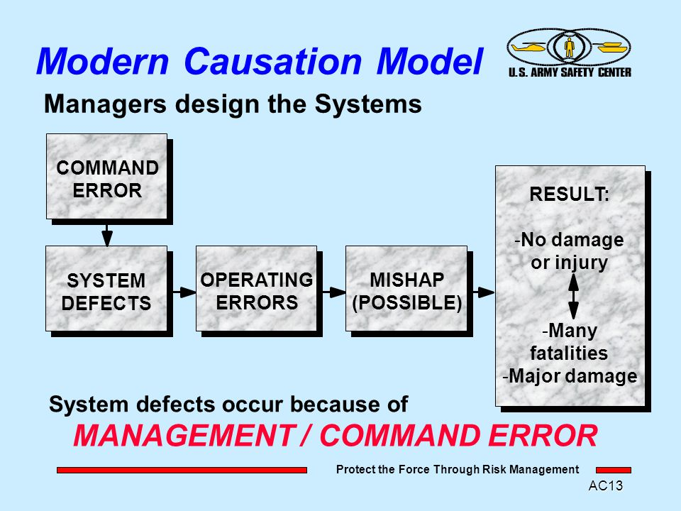 Protect the Force Through Risk Management AC12 Modern Causation Model OPERATING ERRORS RESULT: -No damage or injury -Many fatalities -Major damage MIS