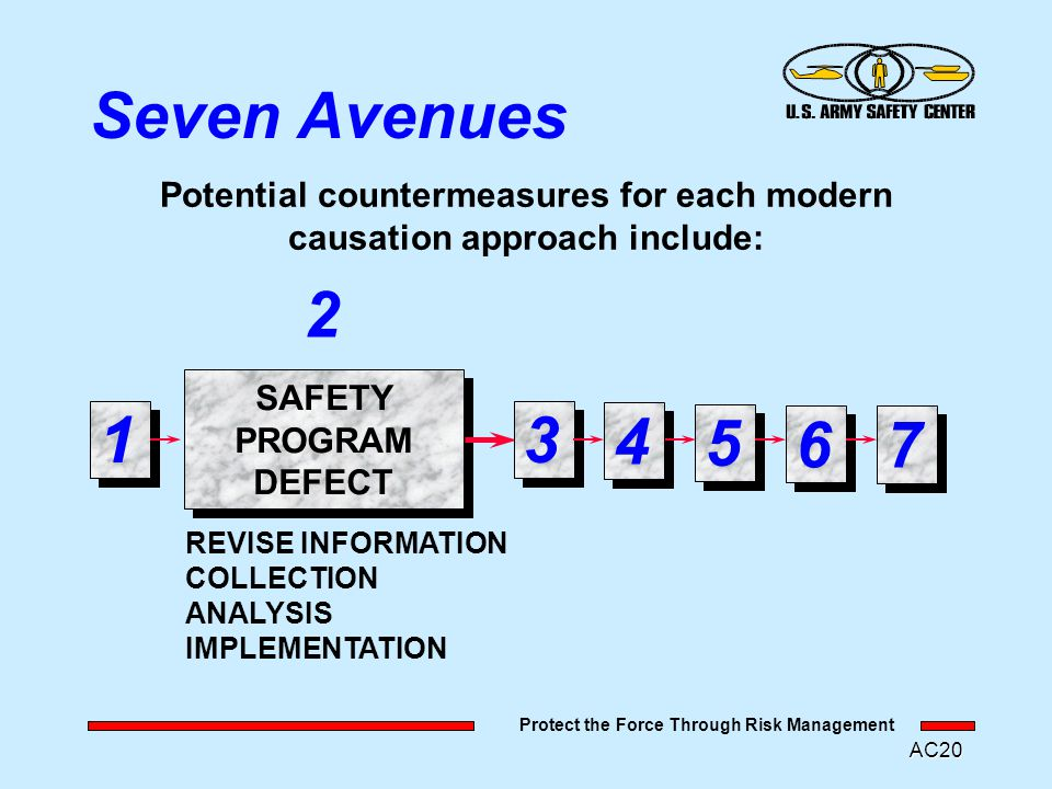 Protect the Force Through Risk Management AC19 Seven Avenues Potential countermeasures for each modern causation approach include: SAFETY MANAGEMENT ERROR TRAINING EDUCATION MOTIVATION TASK DESIGN 1 23 4 5 6 7