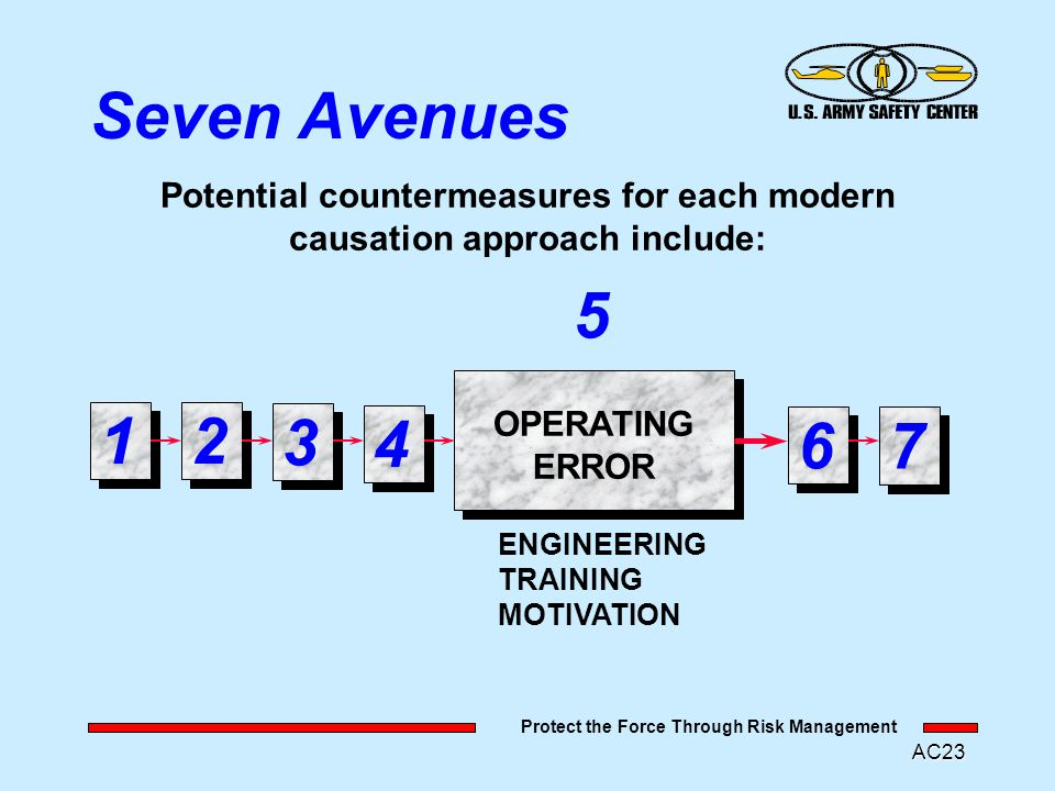 Protect the Force Through Risk Management AC22 Seven Avenues Potential countermeasures for each modern causation approach include: SYSTEM DEFECT DESIG