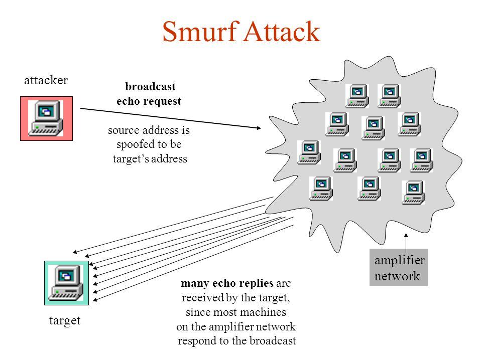 Some Common Dos Attacks  Smurf  SYN flood  UDP floods