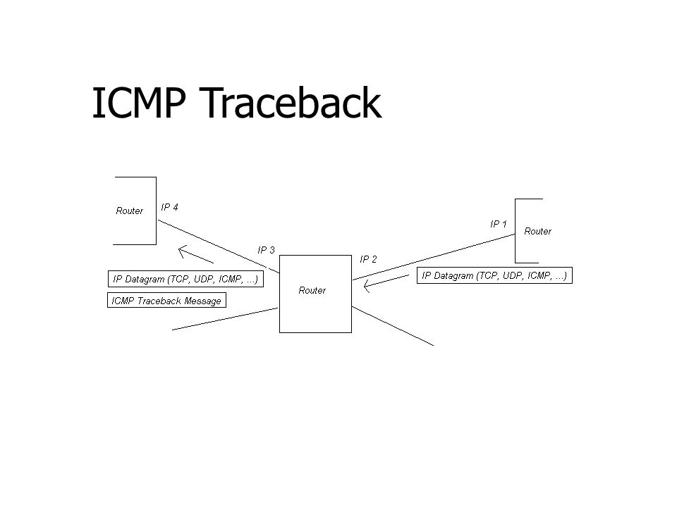 ICMP Traceback •Concept :- –Generate packets with a probability p at intermediate routers destined for the victim –Routers encode partial path informa