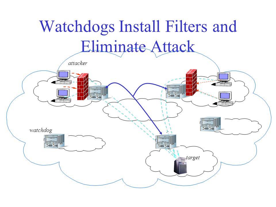 Attacks Detected WW W target watchdog attacker YOID