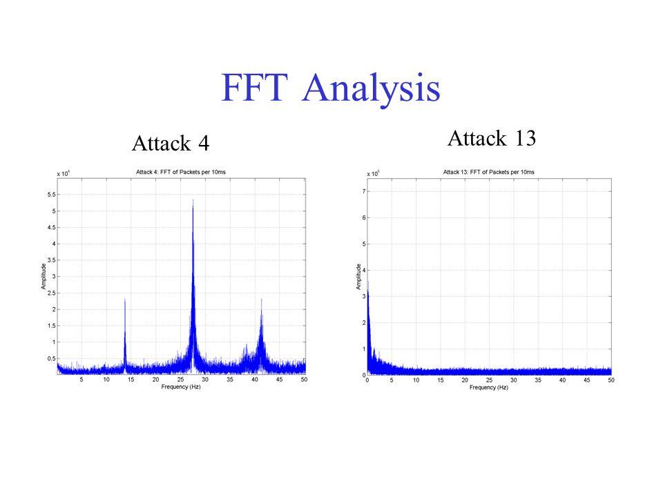 Attack 13 Transient Behavior