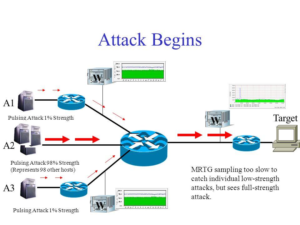 Demo Testbed W W W A1 A2 A3 Target Traffic monitor (MRTG)