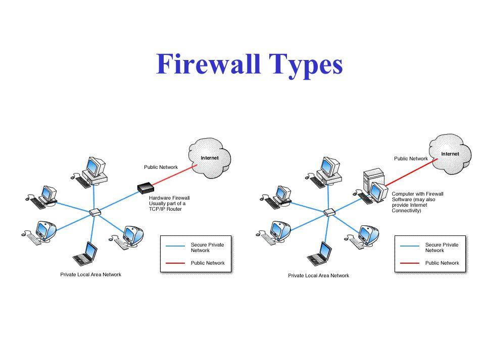 Firewall Location