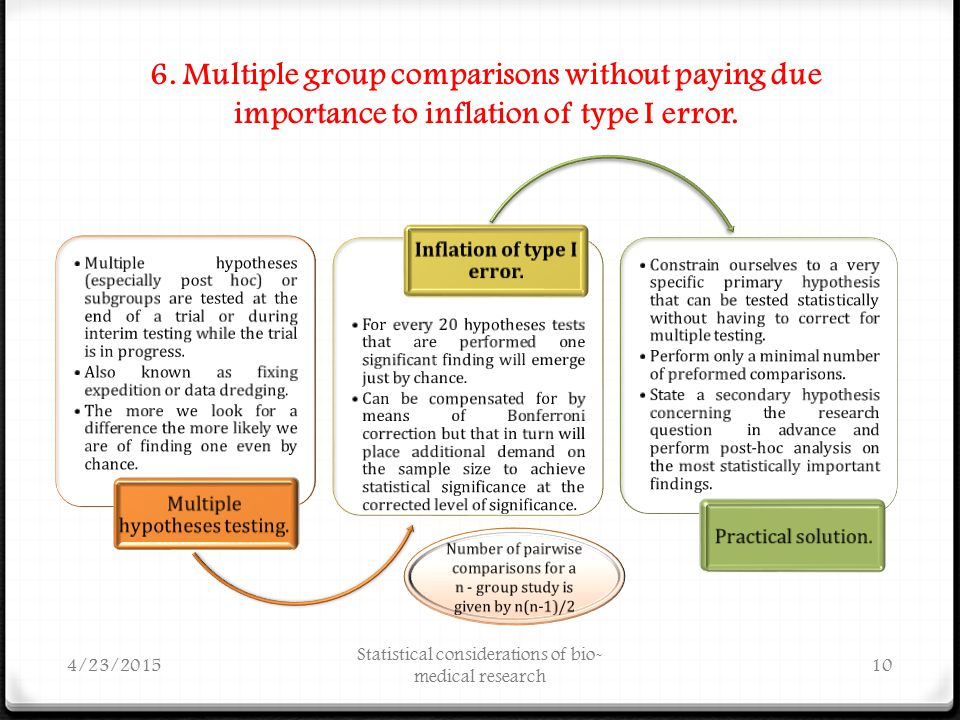 6.Multiple group comparisons without paying due importance to inflation of type I error.