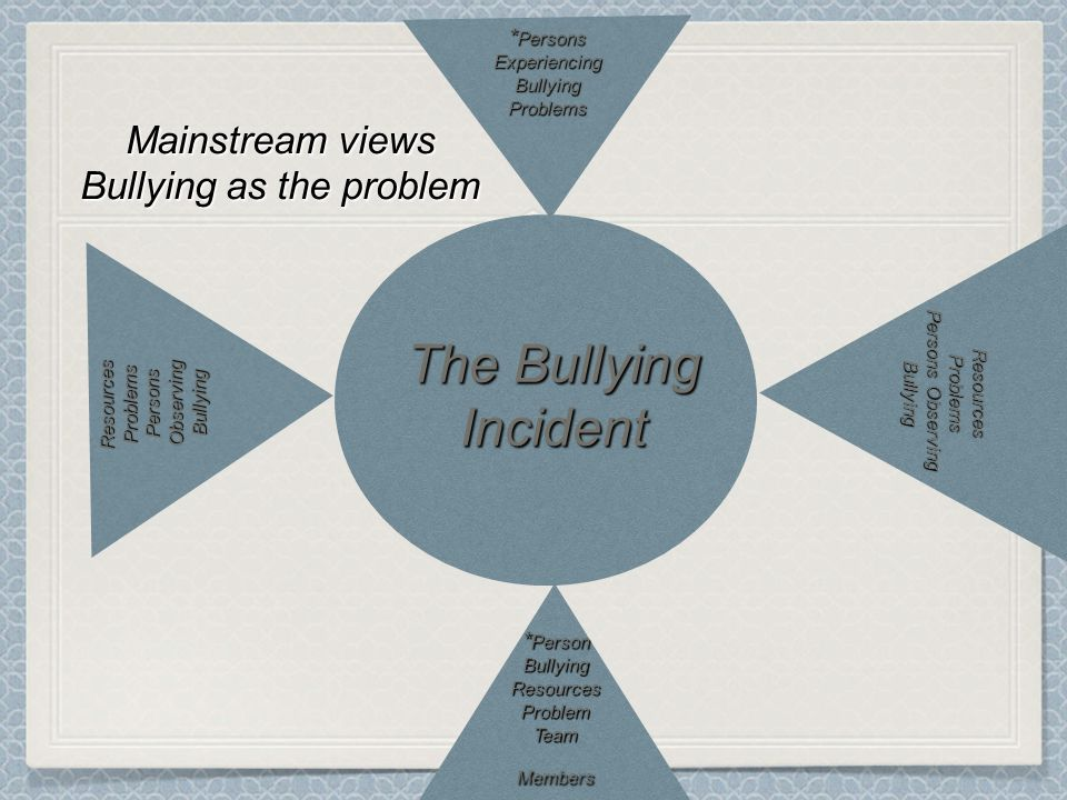 The Bullying Incident ResourcesProblems Persons Observing Bullying * Persons Experiencing BullyingProblems ResourcesProblems Persons Observing Bullying * Person BullyingResourcesProblem Team Members Mainstream views Bullying as the problem