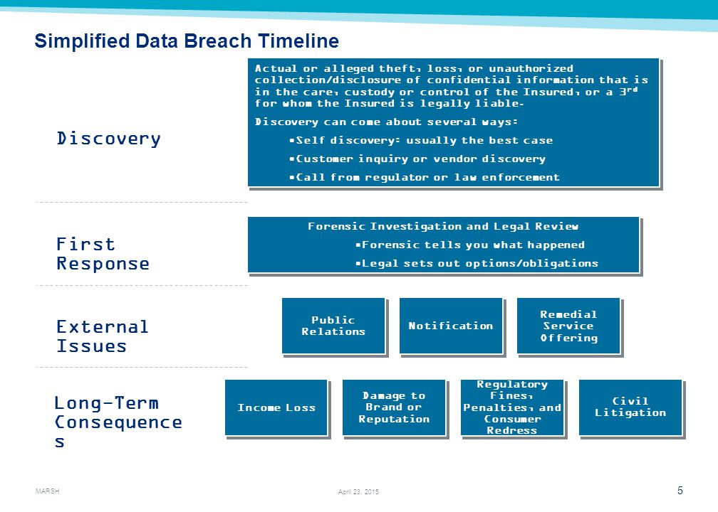 MARSH 5 April 23, 2015 Simplified Data Breach Timeline Discovery First Response External Issues Long-Term Consequence s Actual or alleged theft, loss, or unauthorized collection/disclosure of confidential information that is in the care, custody or control of the Insured, or a 3 rd for whom the Insured is legally liable.