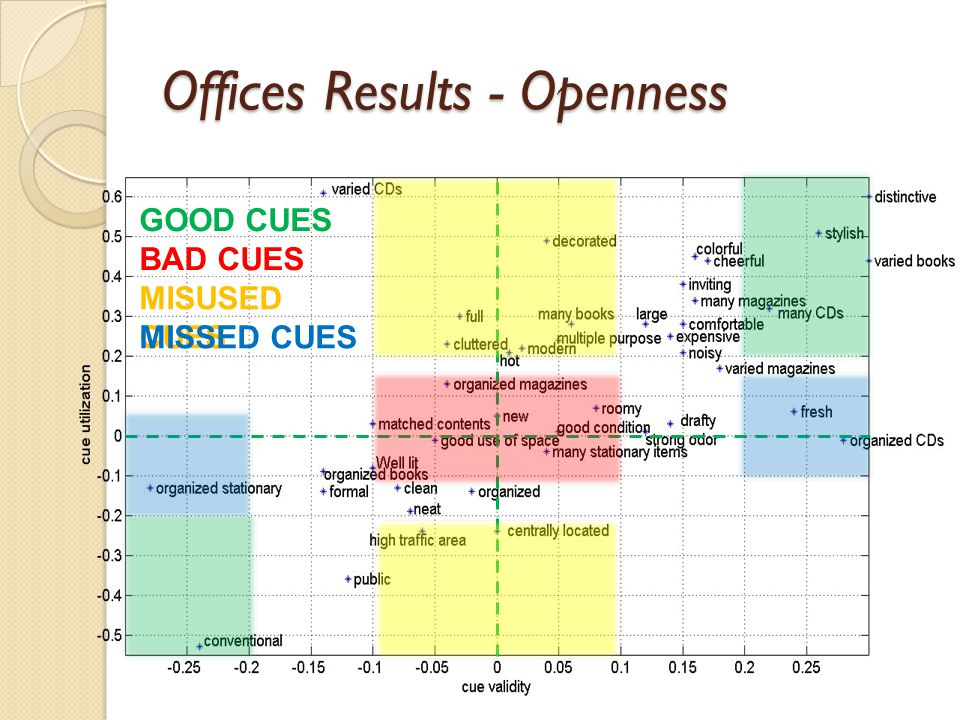 Offices Results - Openness GOOD CUES BAD CUES MISUSED CUES MISSED CUES