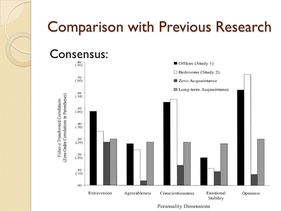 Comparison with Previous Research Consensus: