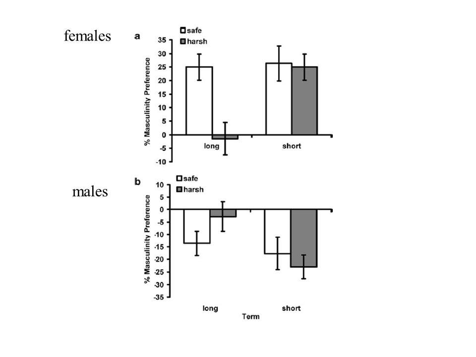 females males
