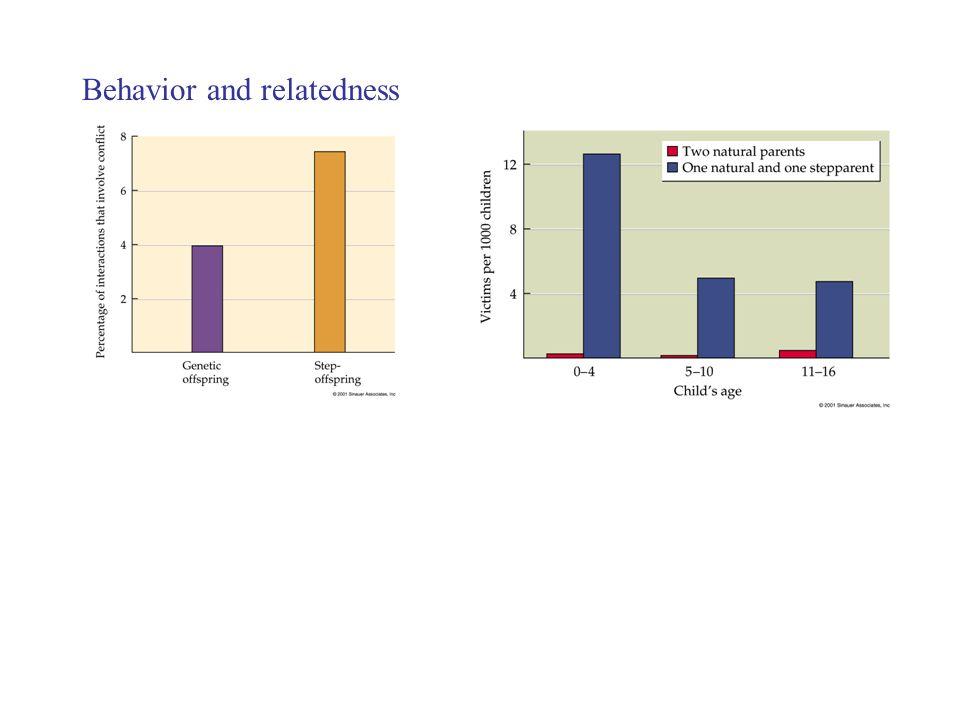 Behavior and relatedness