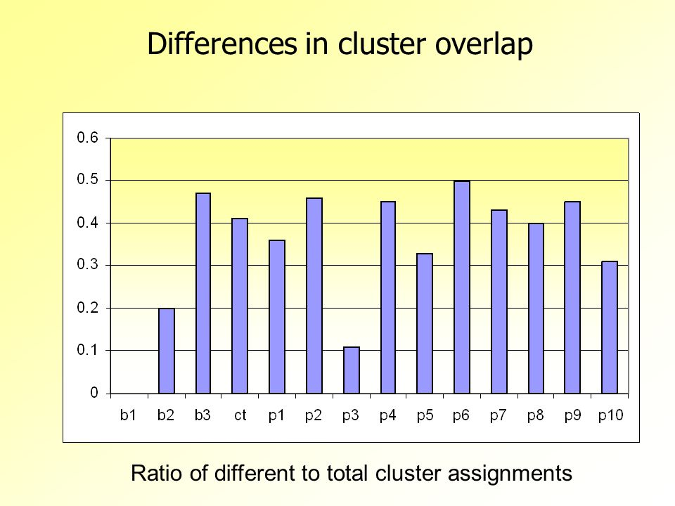 Differences in cluster overlap Ratio of different to total cluster assignments