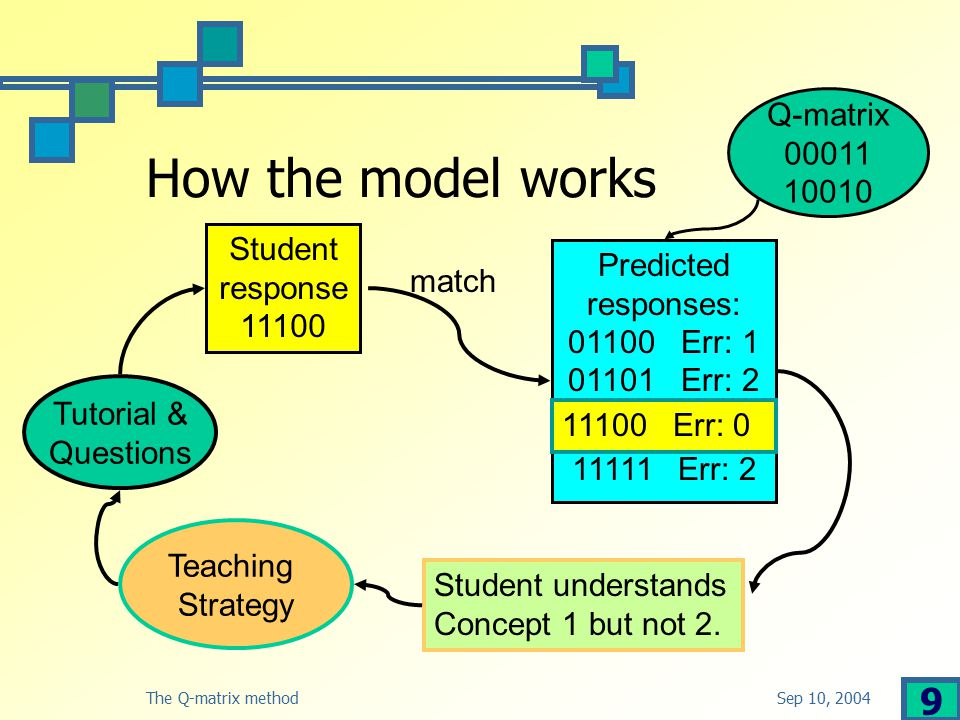 Sep 10, 2004The Q-matrix method 10 How the model works-2 Concept state – a bit string that describes understanding Concept state 01: understands concept 2 but not concept 1 Q-matrix: concepts v.