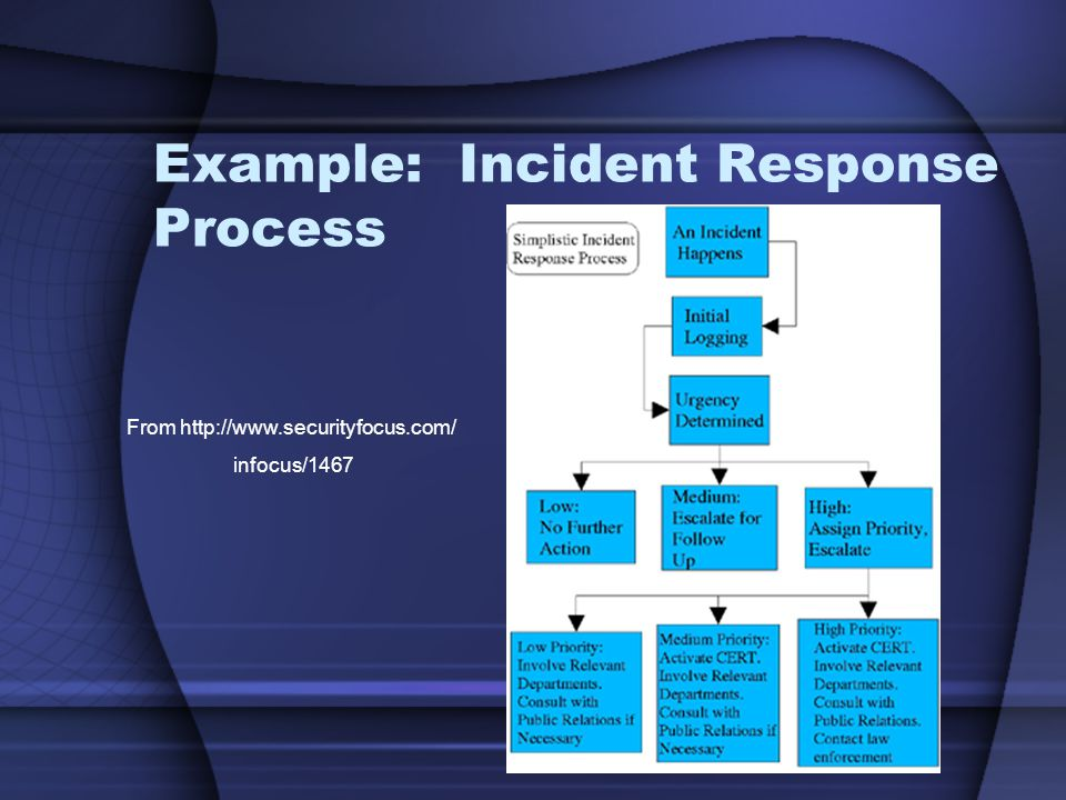 Example: Incident Response Process From http://www.securityfocus.com/ infocus/1467