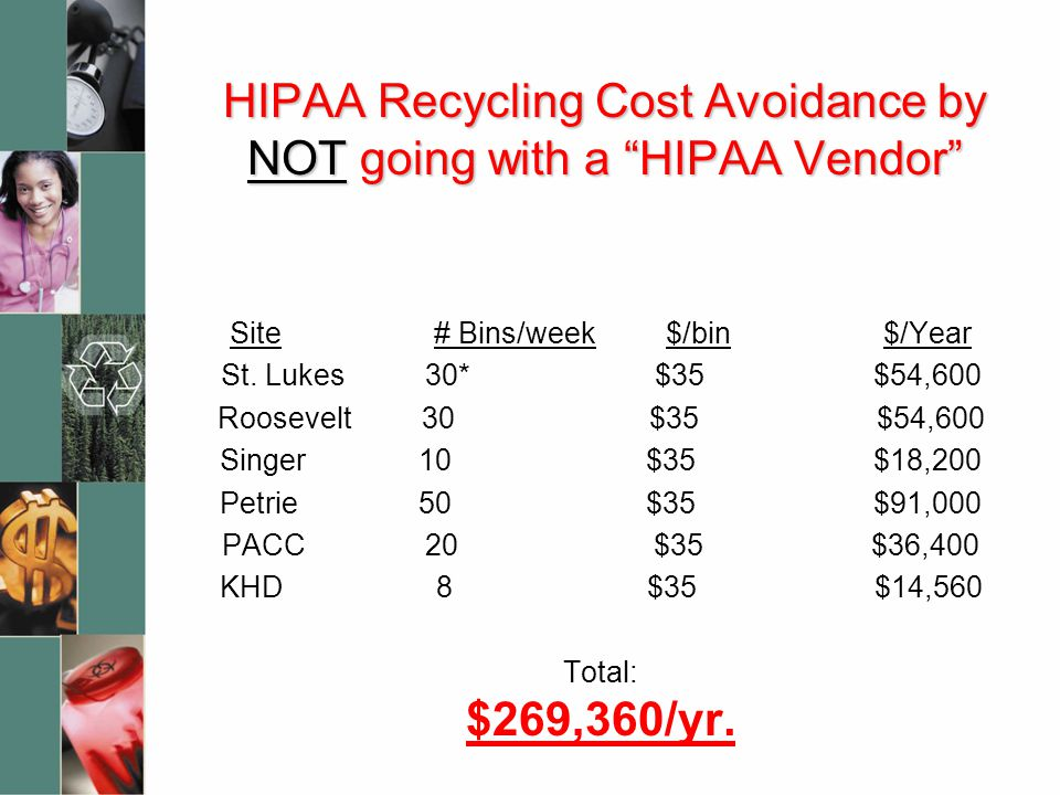 """HIPAA Recycling Cost Avoidance by NOT going with a """"HIPAA Vendor"""" Site # Bins/week $/bin $/Year St. Lukes 30* $35 $54,600 Roosevelt 30 $35 $54,600 Sin"""