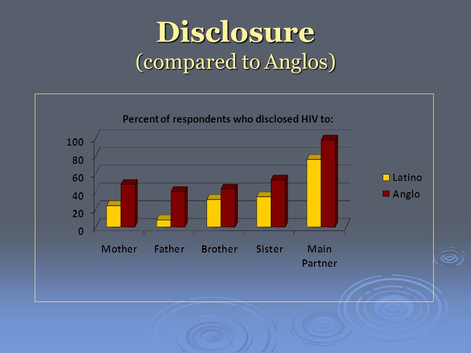 Disclosure (compared to Anglos) Percent of respondents who disclosed HIV to: