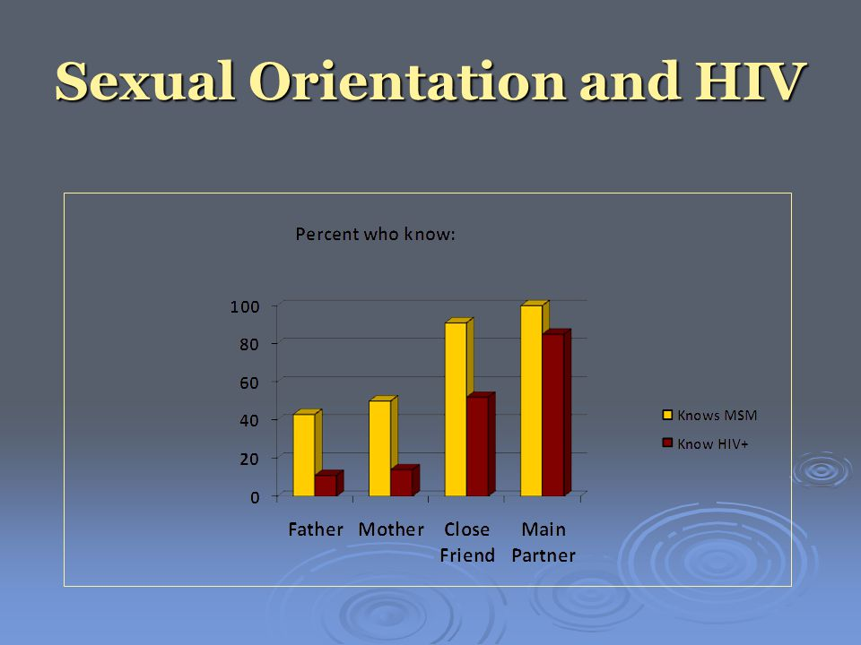 Sexual Orientation and HIV