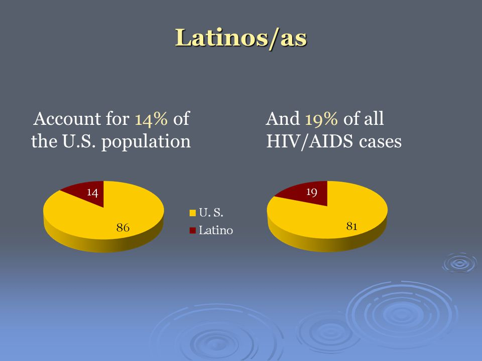 Latinos/as And 19% of all HIV/AIDS cases Account for 14% of the U.S. population